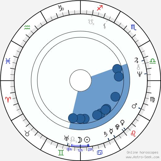 Gilda Radner wikipedia, horoscope, astrology, instagram