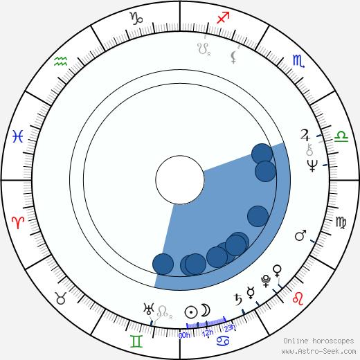 Gitte Hænning wikipedia, horoscope, astrology, instagram