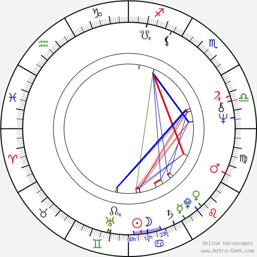 Gitte Hænning astro natal birth chart, Gitte Hænning horoscope, astrology