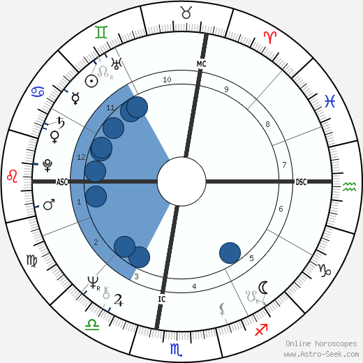 Howard Fried wikipedia, horoscope, astrology, instagram