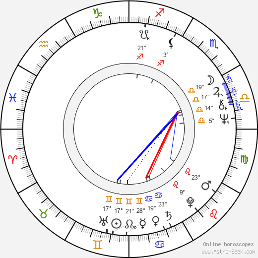 Ivana Pavlová birth chart, biography, wikipedia 2019, 2020