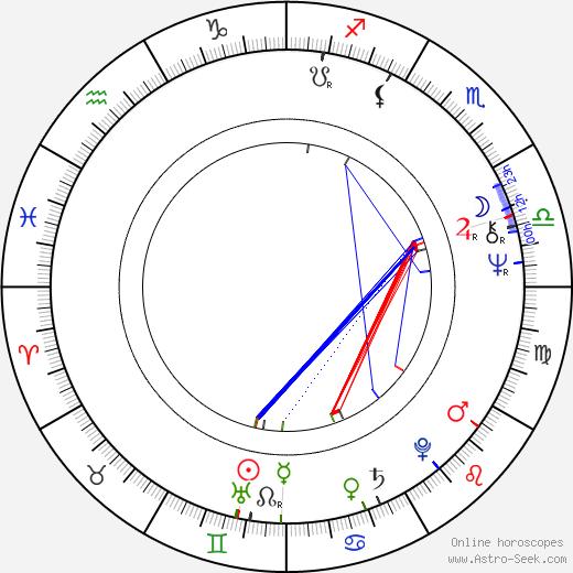 Ivana Pavlová birth chart, Ivana Pavlová astro natal horoscope, astrology