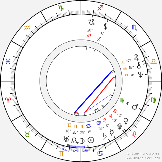 Ivanka Grybcheva birth chart, biography, wikipedia 2019, 2020