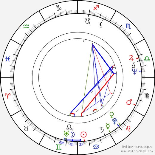 Ivanka Grybcheva birth chart, Ivanka Grybcheva astro natal horoscope, astrology
