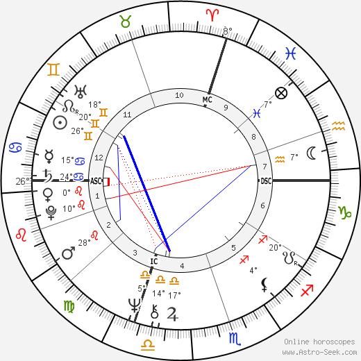 James M. Kater birth chart, biography, wikipedia 2019, 2020