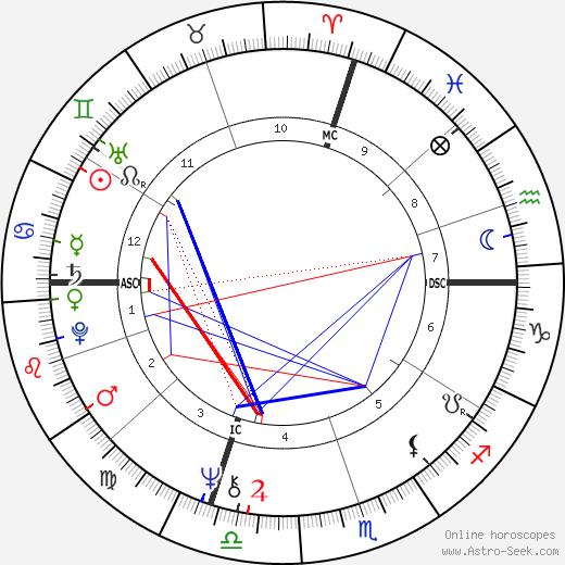 James M. Kater astro natal birth chart, James M. Kater horoscope, astrology