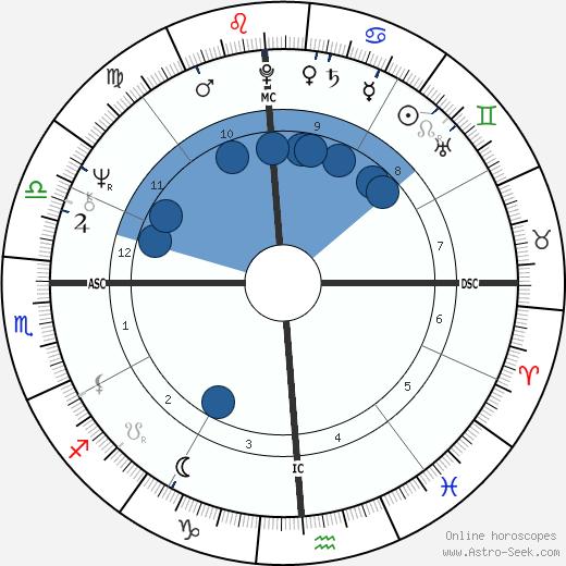 Janet Lennon wikipedia, horoscope, astrology, instagram