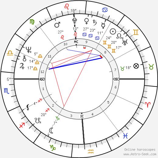 Janet Lennon birth chart, biography, wikipedia 2020, 2021