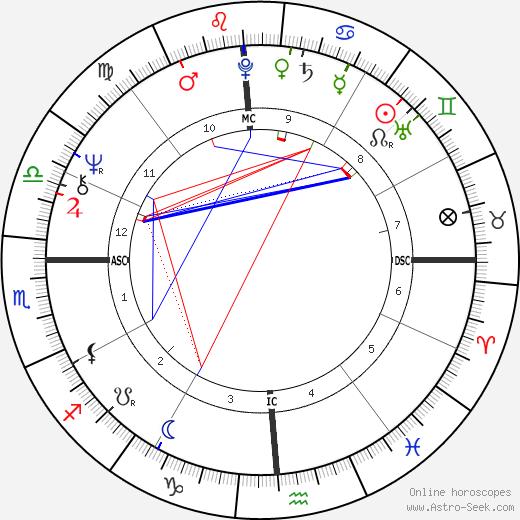 Janet Lennon birth chart, Janet Lennon astro natal horoscope, astrology