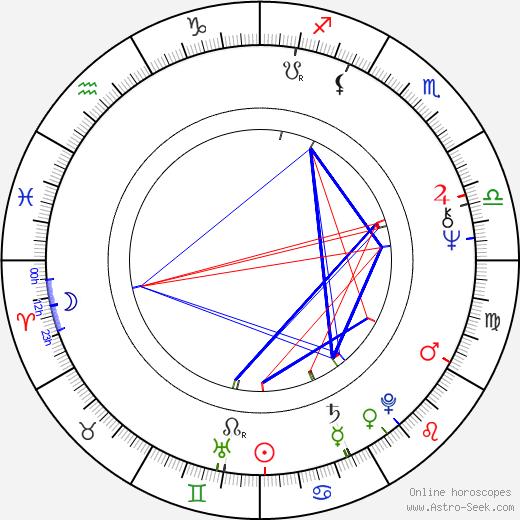 Jerzy Gralek birth chart, Jerzy Gralek astro natal horoscope, astrology