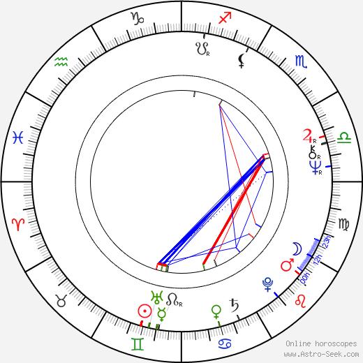 John Bach день рождения гороскоп, John Bach Натальная карта онлайн
