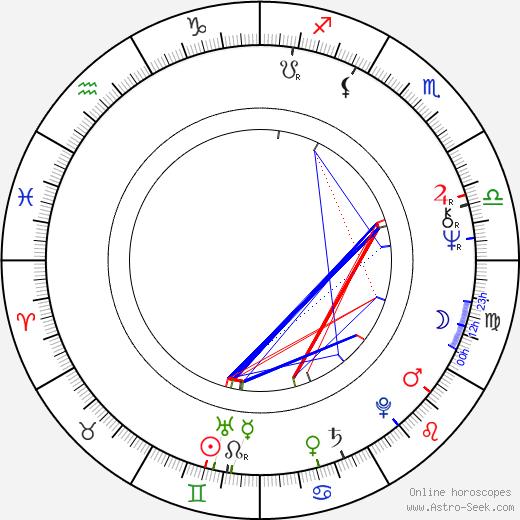 Juliusz Wyrzykowski birth chart, Juliusz Wyrzykowski astro natal horoscope, astrology