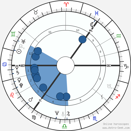 Kate Hoey wikipedia, horoscope, astrology, instagram