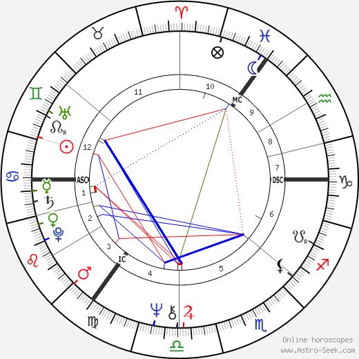 Kate Hoey tema natale, oroscopo, Kate Hoey oroscopi gratuiti, astrologia