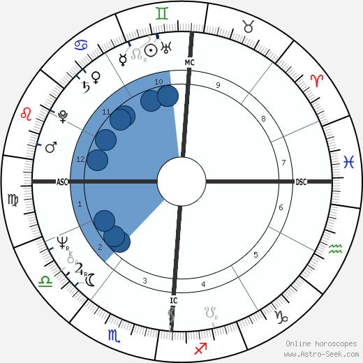 Kenneth Lee Adelman wikipedia, horoscope, astrology, instagram