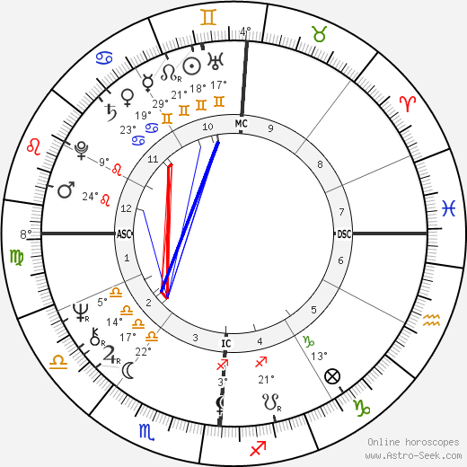 Kenneth Lee Adelman birth chart, biography, wikipedia 2018, 2019