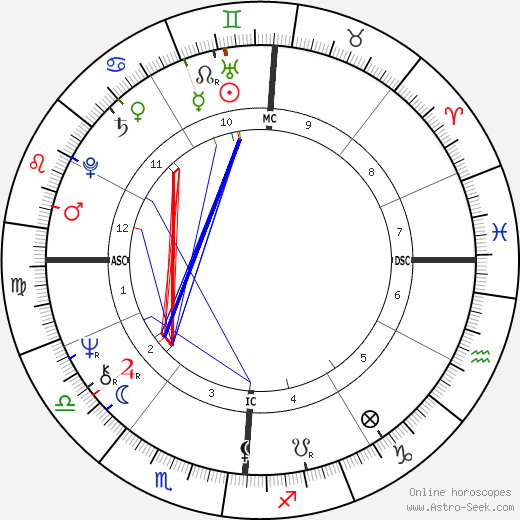 Kenneth Lee Adelman astro natal birth chart, Kenneth Lee Adelman horoscope, astrology