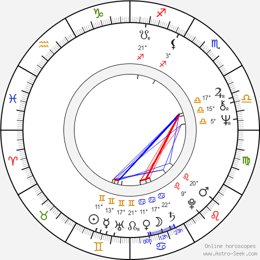Lasse Hallström birth chart, biography, wikipedia 2019, 2020