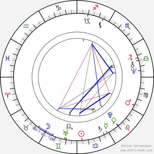 Leo Rossi день рождения гороскоп, Leo Rossi Натальная карта онлайн