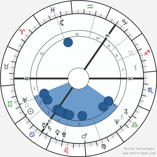 Malcolm Leslie Rifkind wikipedia, horoscope, astrology, instagram