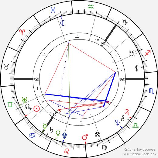 Malcolm Leslie Rifkind день рождения гороскоп, Malcolm Leslie Rifkind Натальная карта онлайн