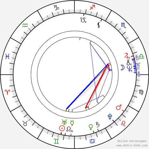Marjana Brecelj astro natal birth chart, Marjana Brecelj horoscope, astrology