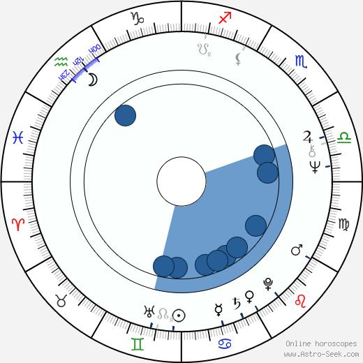 Max Thayer wikipedia, horoscope, astrology, instagram