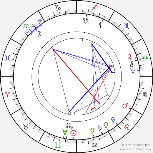 Max Thayer день рождения гороскоп, Max Thayer Натальная карта онлайн