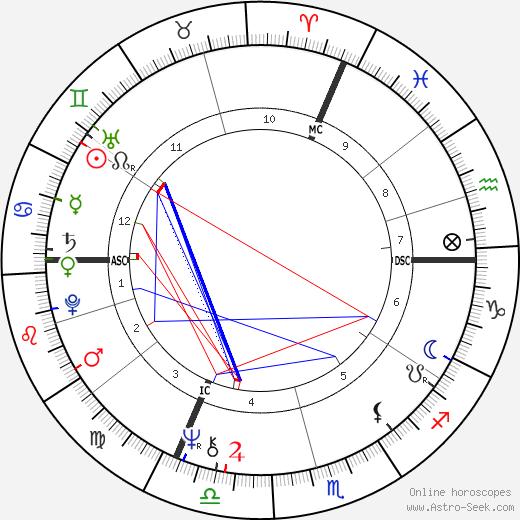 Michel Bellion tema natale, oroscopo, Michel Bellion oroscopi gratuiti, astrologia