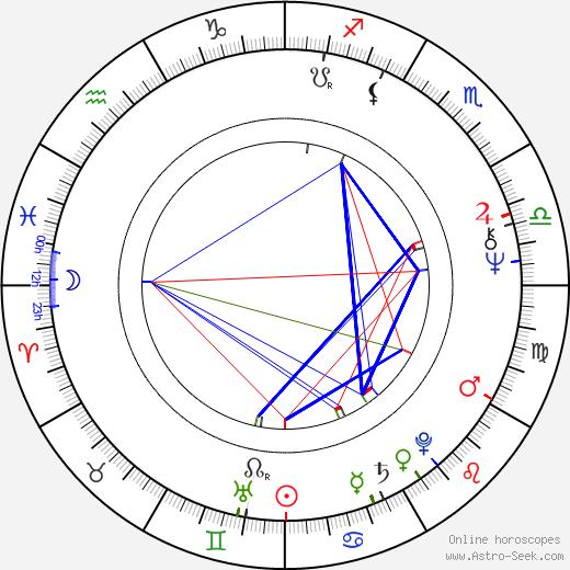 Milena Svobodová astro natal birth chart, Milena Svobodová horoscope, astrology