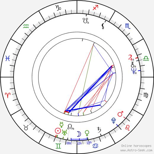 Päiviö Pyysalo astro natal birth chart, Päiviö Pyysalo horoscope, astrology