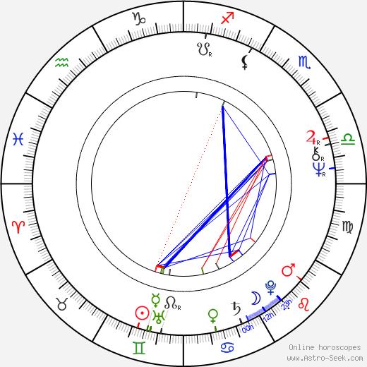 Penelope Wilton tema natale, oroscopo, Penelope Wilton oroscopi gratuiti, astrologia