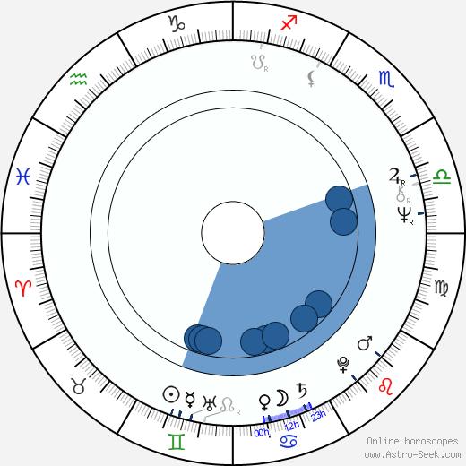 Pertti Méllin wikipedia, horoscope, astrology, instagram