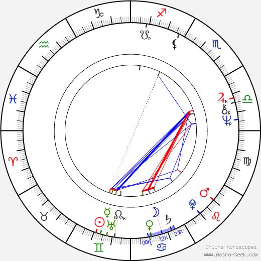 Pertti Méllin birth chart, Pertti Méllin astro natal horoscope, astrology