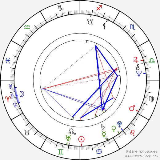 Peter Opálený день рождения гороскоп, Peter Opálený Натальная карта онлайн