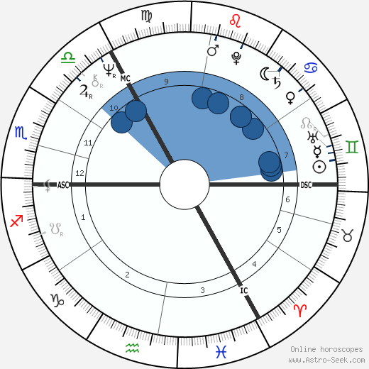 Peter Sutcliffe wikipedia, horoscope, astrology, instagram