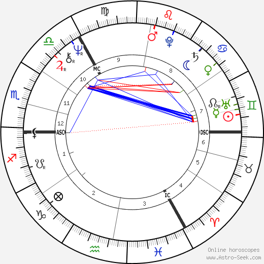 Peter Sutcliffe astro natal birth chart, Peter Sutcliffe horoscope, astrology
