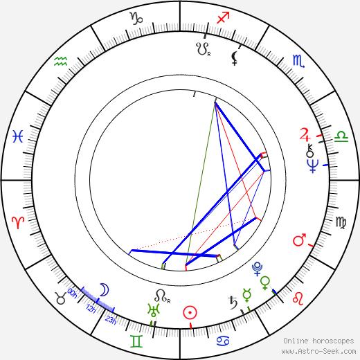 Petr Hübner birth chart, Petr Hübner astro natal horoscope, astrology