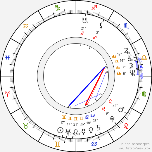 Piotr Fronczewski birth chart, biography, wikipedia 2019, 2020