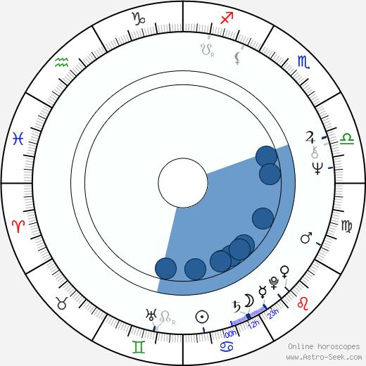 Rahat Kazmi wikipedia, horoscope, astrology, instagram