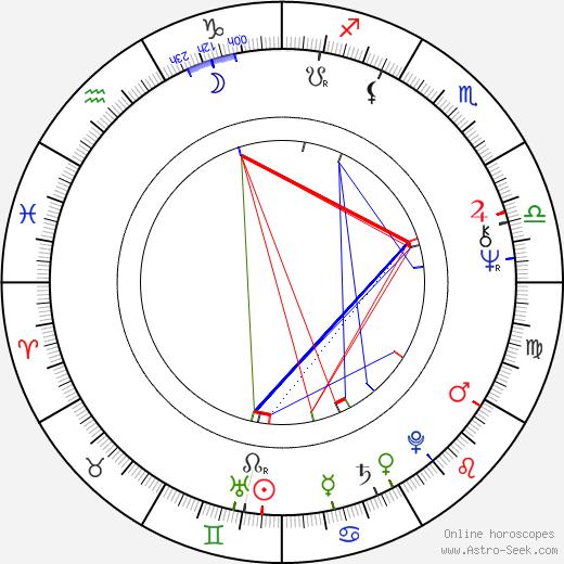 Rick Adelman tema natale, oroscopo, Rick Adelman oroscopi gratuiti, astrologia