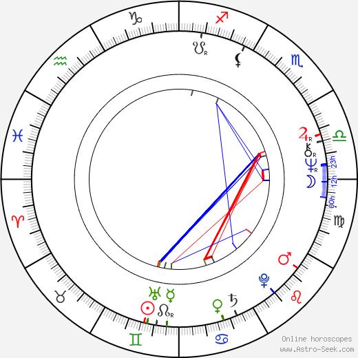 Robert Tilton день рождения гороскоп, Robert Tilton Натальная карта онлайн