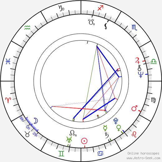 Roméo Dallaire birth chart, Roméo Dallaire astro natal horoscope, astrology