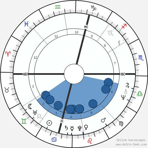 Sally Priesand wikipedia, horoscope, astrology, instagram