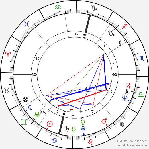 Sally Priesand tema natale, oroscopo, Sally Priesand oroscopi gratuiti, astrologia