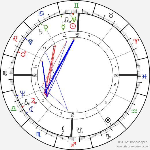 Sandra Vincent Lielke tema natale, oroscopo, Sandra Vincent Lielke oroscopi gratuiti, astrologia