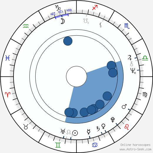 Simon Williams wikipedia, horoscope, astrology, instagram