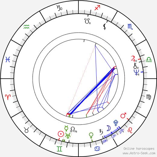 Soňa Valentová astro natal birth chart, Soňa Valentová horoscope, astrology