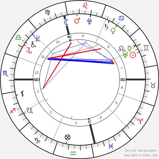 Stefania Sandrelli tema natale, oroscopo, Stefania Sandrelli oroscopi gratuiti, astrologia