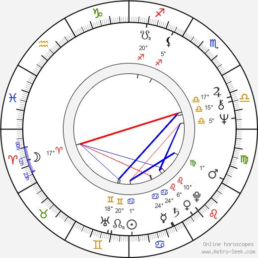 Ted Shackelford birth chart, biography, wikipedia 2019, 2020